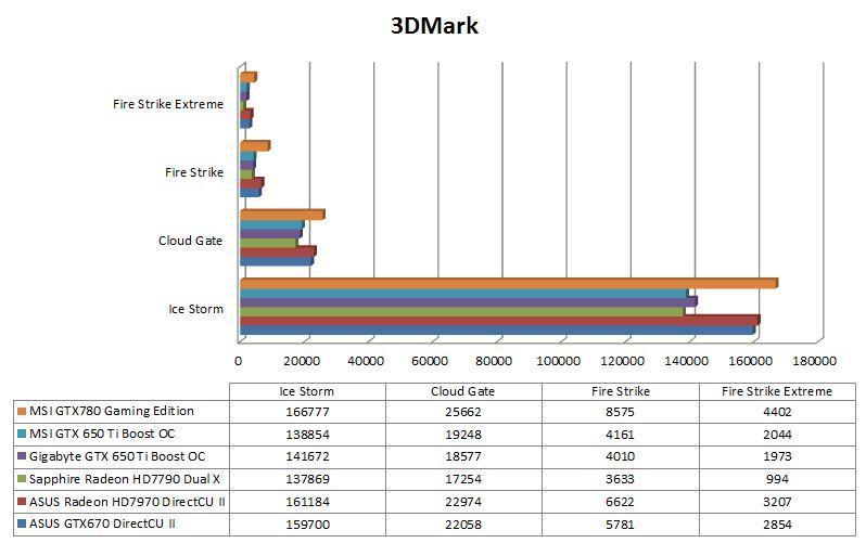 Gráfica Comparativa 3DMark