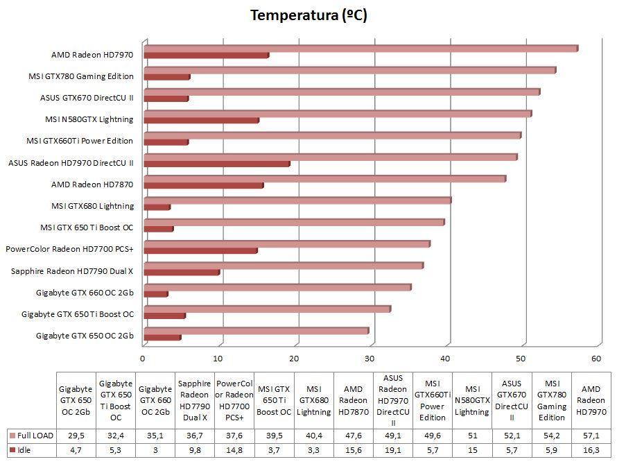 Gráfica Comparativa Temperatura