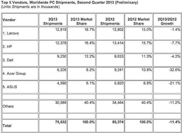 PC-sales-Q2-2013