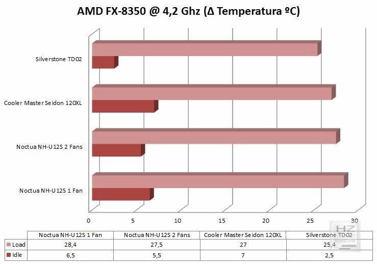 Temps AMD