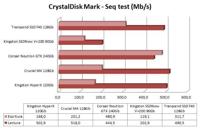 Gráfica CrystalDiskMark