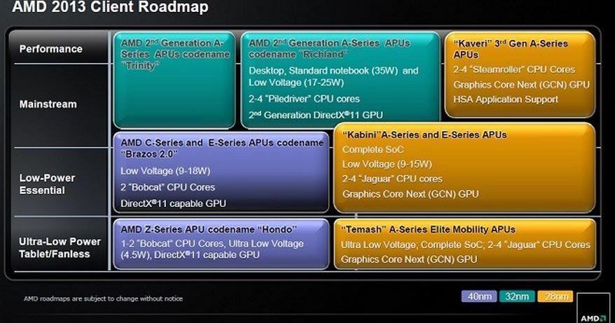AMD 2013 Roadmap