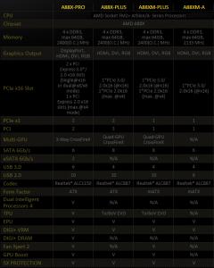 Caracteristicas Asus A88X