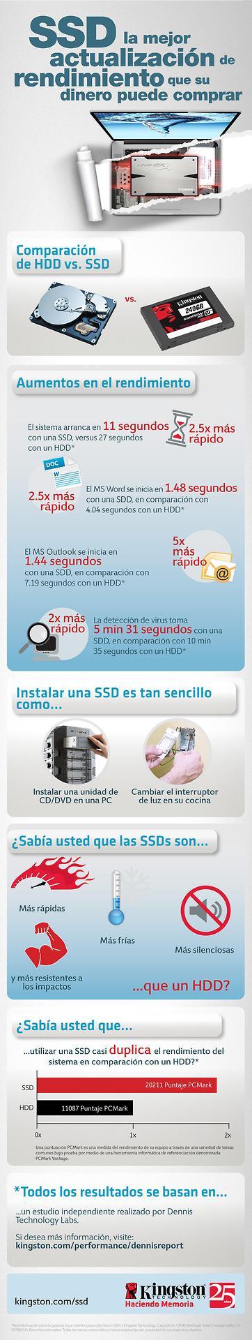 Infografía SSDs