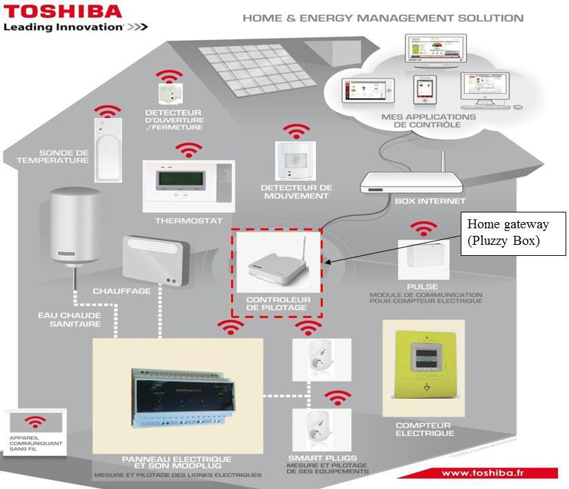 Toshiba  Esquema Instalación Pluzzy FormationImage