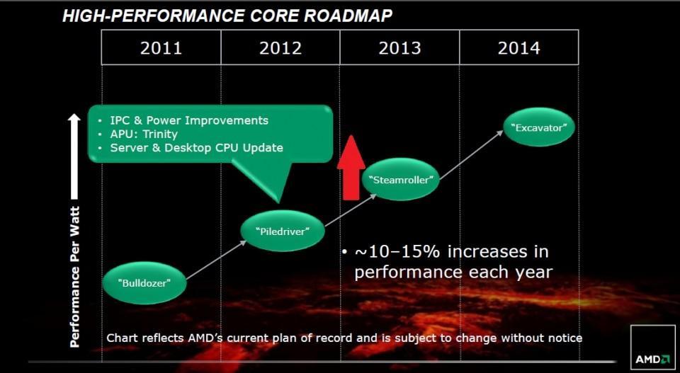 AMD Steamroller Roadmap
