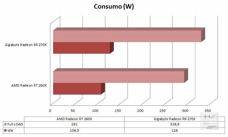 Gráfica consumo comparativa