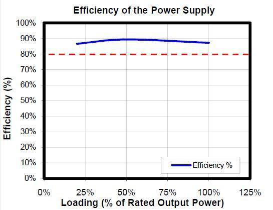 Gráfica de eficiencia