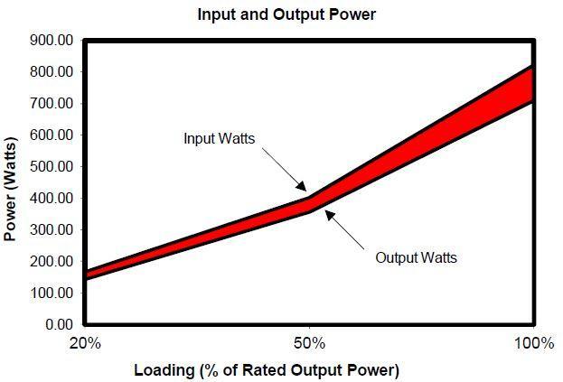 Gráfica eficiencia diferencias