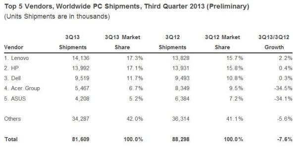 IDC_PC_ventas_mundial_Q3_2013-600x301