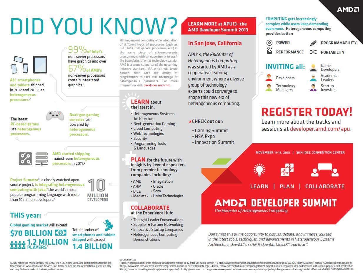 Infografía AMD