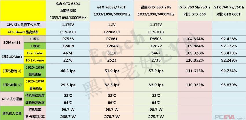 NVIDIA-GeForce-GTX-750-TI-performance-850x415