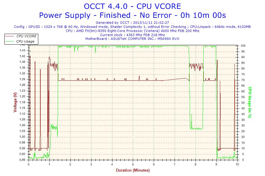 2013-11-11-21h02-Voltage-CPU VCORE