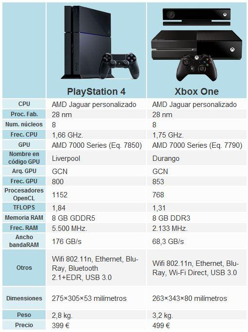 Tabla PS4 vs Xbox One