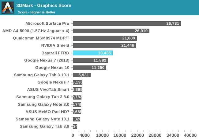 Rendimiento GPU