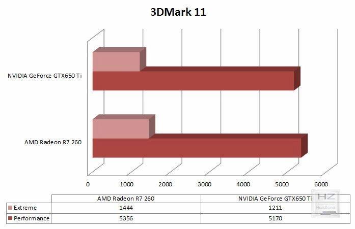 Gráfica 3DMark 11