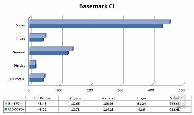 Gráfica Basemark CL