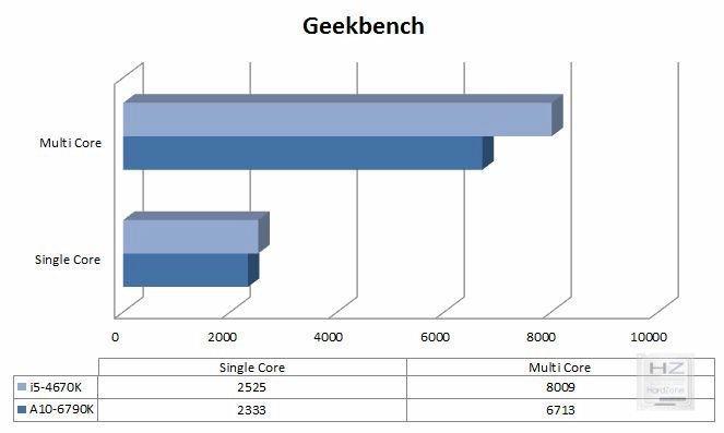 Gráfica Geekbench