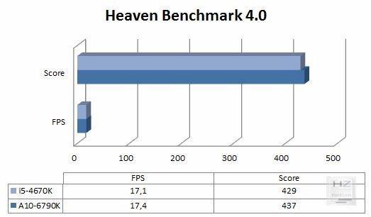 Gráfica Heaven 4