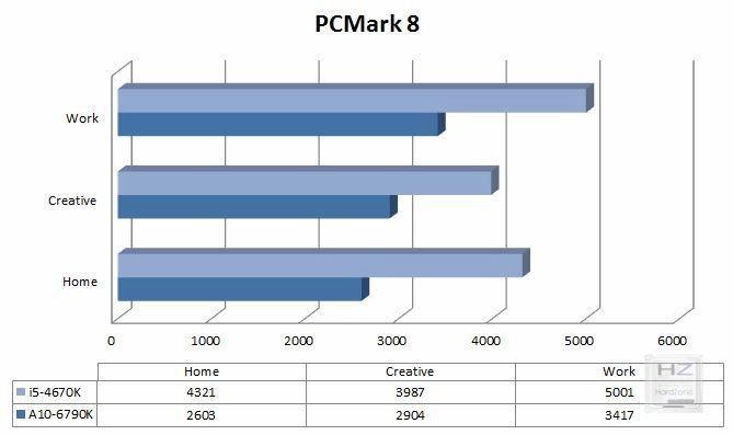 Gráfica PCMark 8