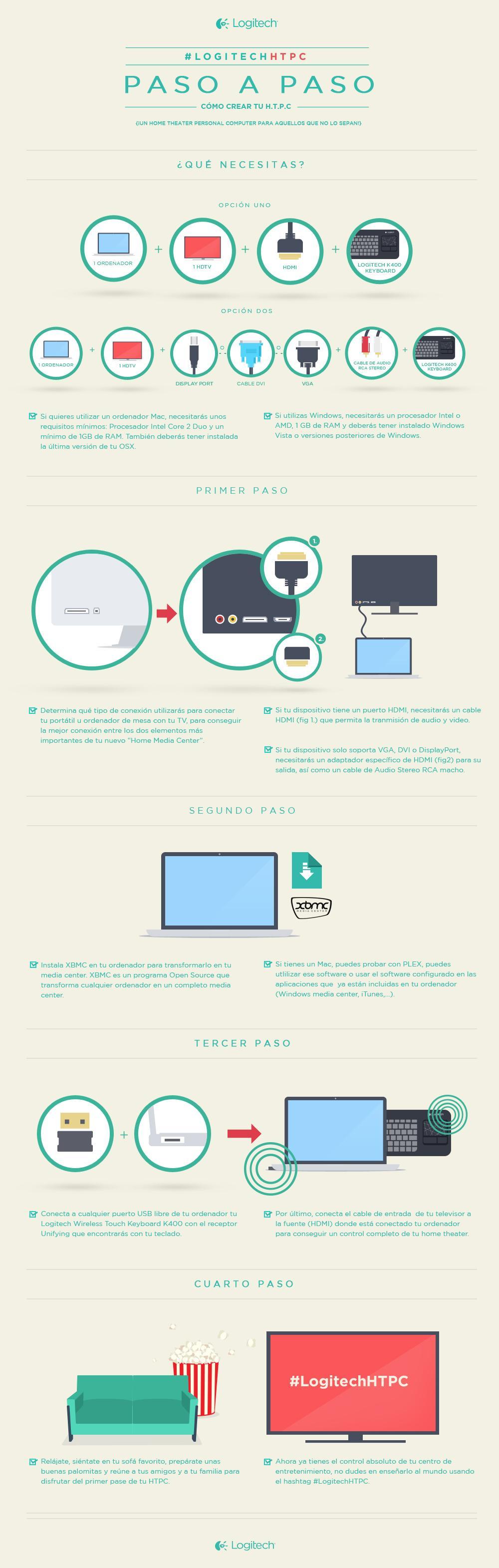 Infografía Logitech