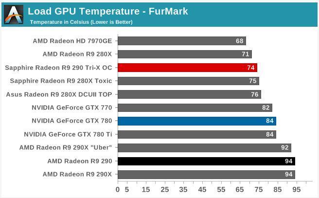Radeon R9 290 Temperatura