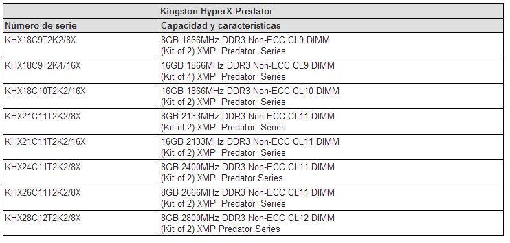 Tabla HyperX Predator
