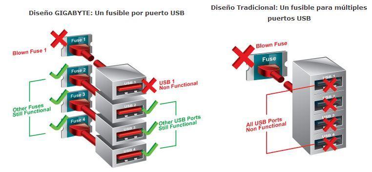 USB Fusibles