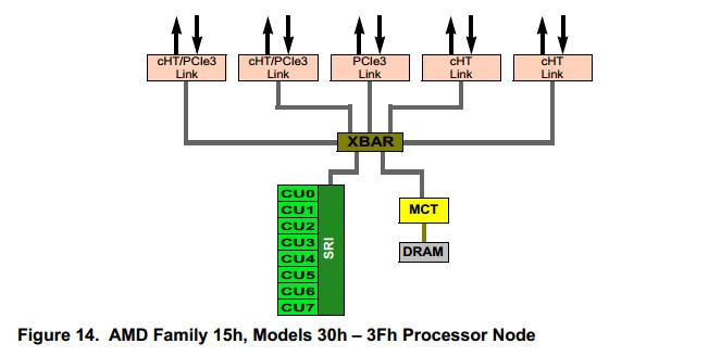 AMD 16 cores