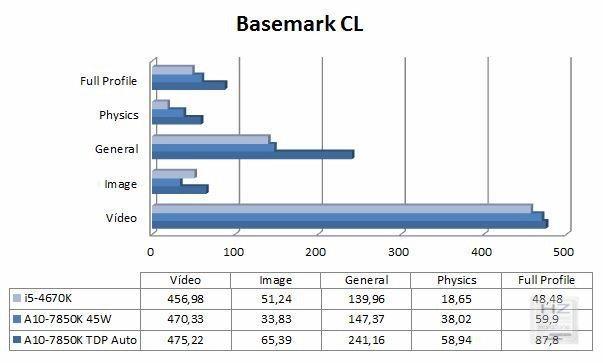 Basemark CL
