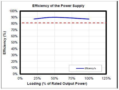 Eficiencia gráfica 1