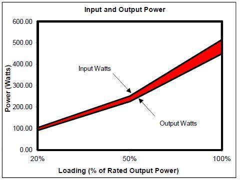 Eficiencia gráfica 2