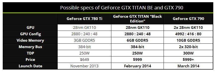 gtx 790