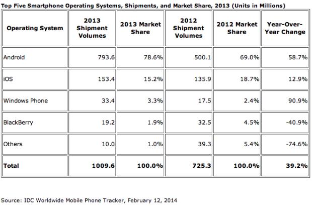 IDC smartphones 2013