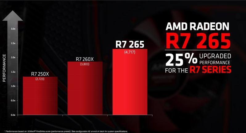 R7 265 2