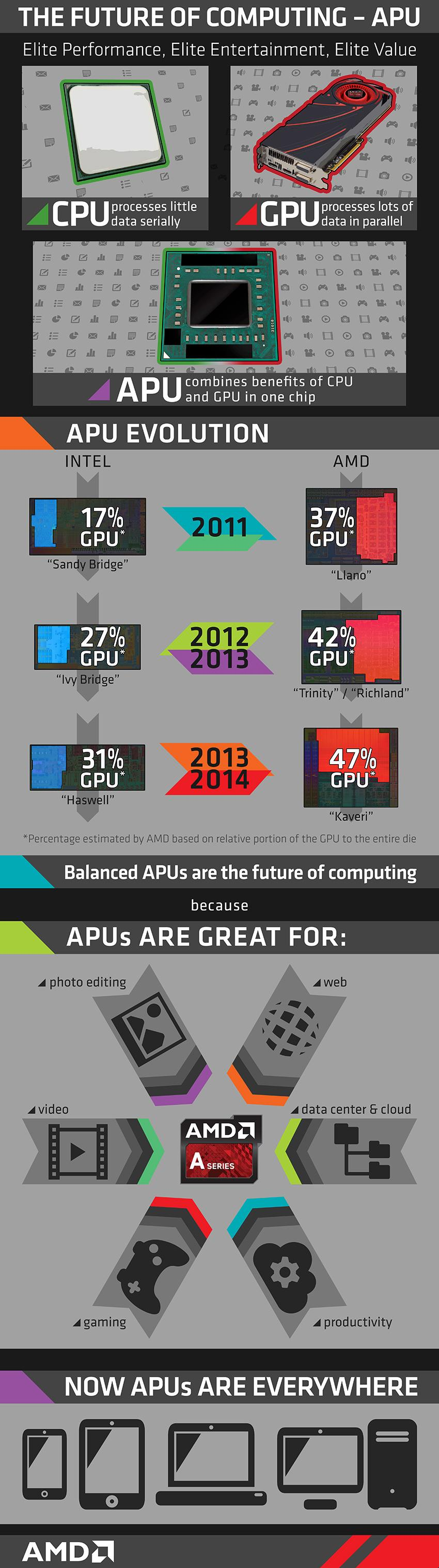 apu_infographic_full-with-codenames