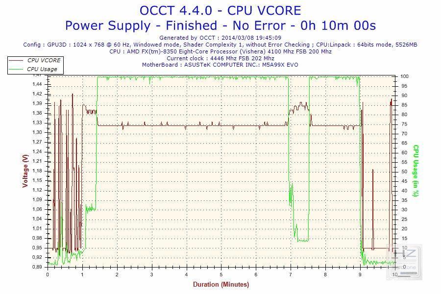 2014-03-08-19h45-Voltage-CPU VCORE