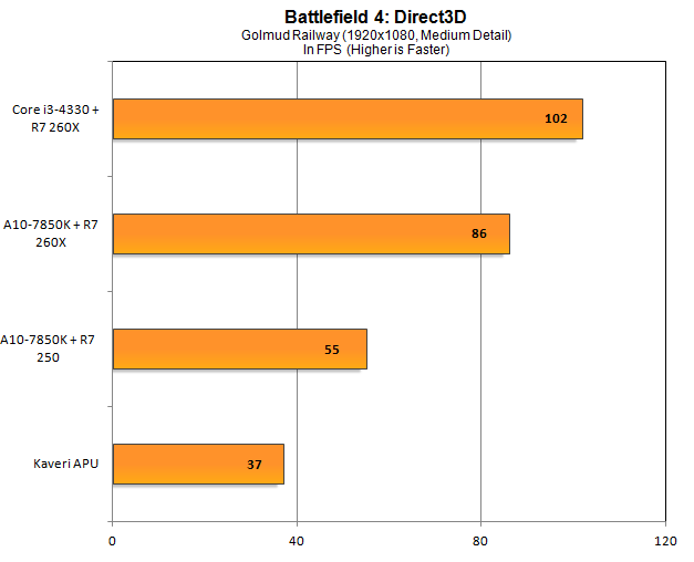 Comparativa de rendimieto Intel vs AMD con Dual Graphics