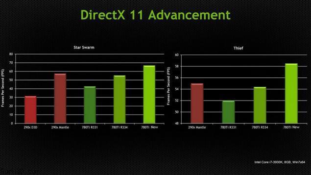 Bench NVIDIA DX11