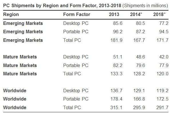 IDC_PC_shipments_2014_2018_01