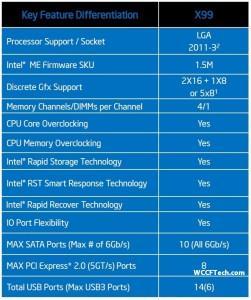 Intel X99 Chipset Wellsburg haswell-e caracteristicas