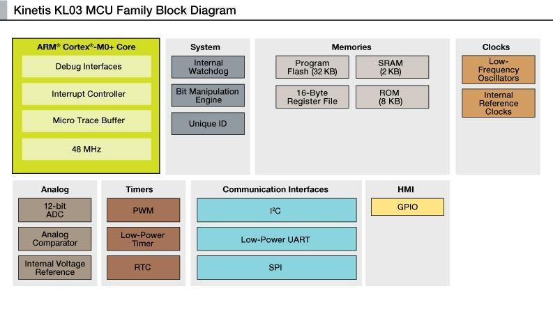 KL03 diagrama