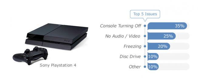 PS4 problemas