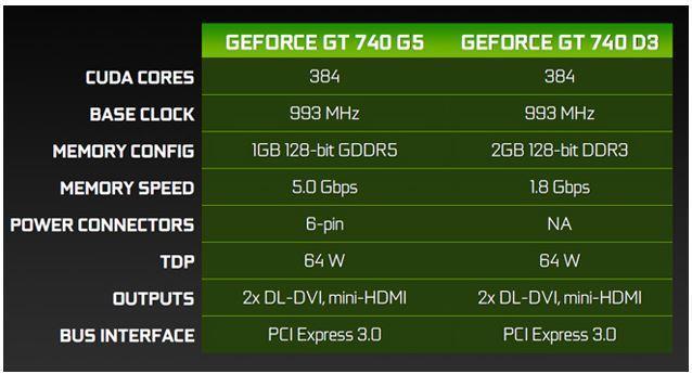 GT740 Specs