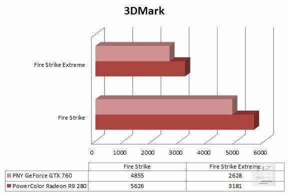 Gráfica 3DMark Fire Strike