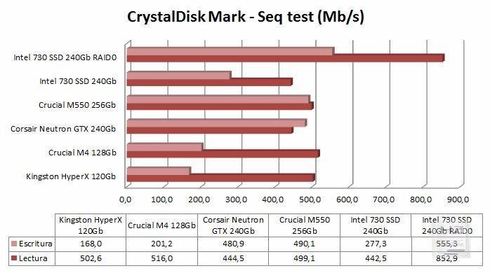Gráfica CrystalDisk