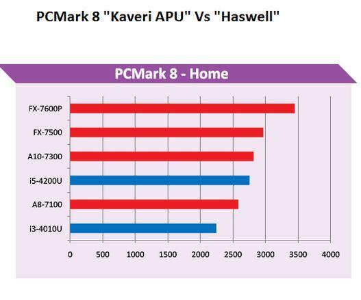 PCMark8 Kaveri