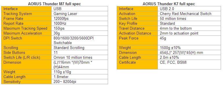 Aorus specs