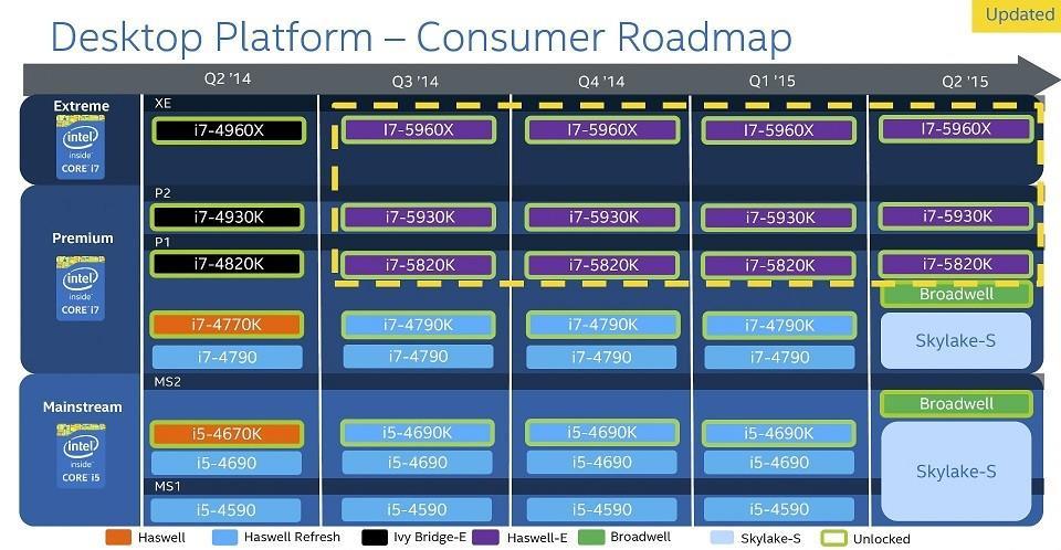 Intel-2015-roadmap-portada-960x623