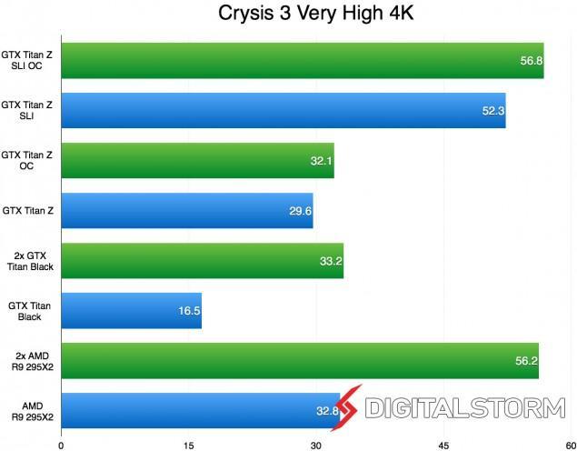 Titan-Z-SLI-4K-Crysis-635x496